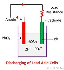 What is lead acid battery construction working discharging lead acid battery equation 1 lead acid cell ccuart Images