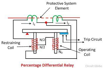 What is Percentage Differential Relay? Definition, Working
