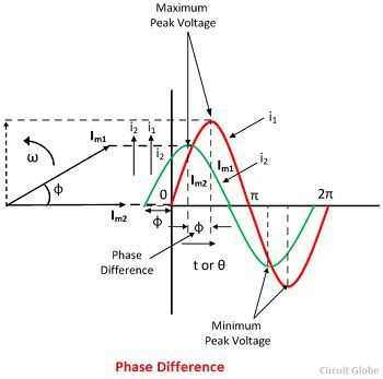 phase-difference