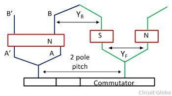 pole-pitch-winding