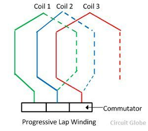 progressive-windings