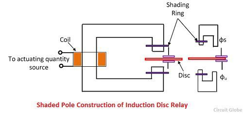 shaded-pole-construction-of-induction-disc-relay