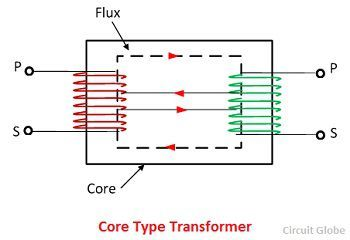 core-type-transformer-circuit