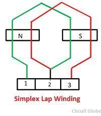 simplex-lap-winding