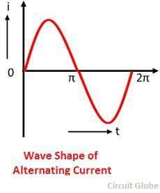 wave-shape-of-alternating-currrent