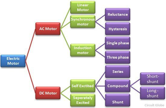 classification-of-an-electric-motor