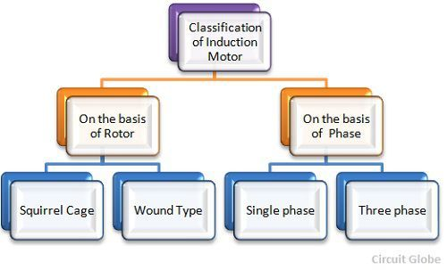 classification-of-motor