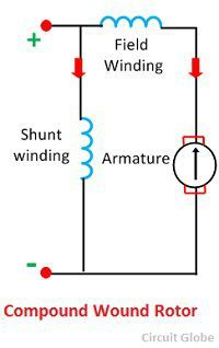 compound-wound-motor