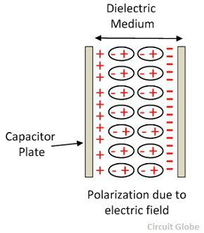 dielectric-medium