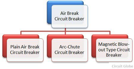 types-of-air-break-circuit-breaker