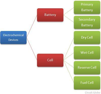 types-of-battery-and-cell