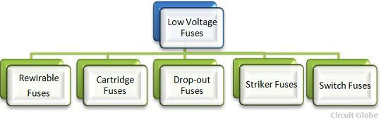 types-of-fuses-2