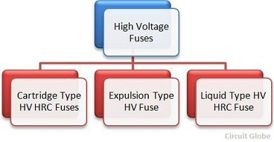 types-of-fuses-5