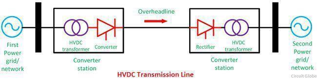 HVDC-Transmission-line-image