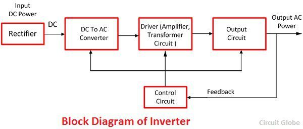 Difference Between Ups And Inverter on battery system diagram