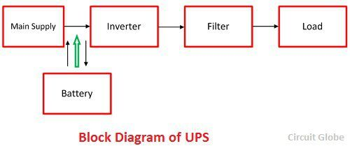 difference between ups inverter with comparison chart circuit globe rh circuitglobe com block diagram of inverter air conditioner block diagram of inverter and ups