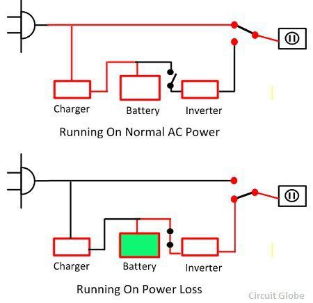 Difference between ups inverter with comparison chart circuit the ups converts the ac to dc by the help of the rectifier and again converts the dc power into ac power by the help of an inverter cheapraybanclubmaster Images