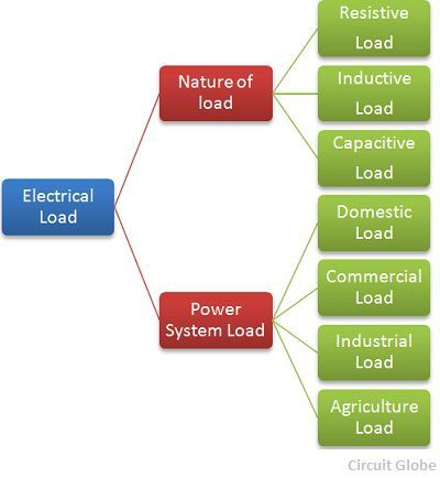 classification-of-electrical-loads