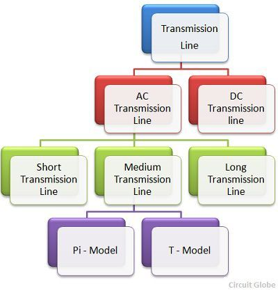 classification-of-transmission-line
