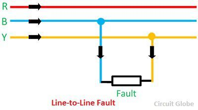 line-to-line-fault
