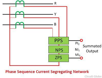 hase-sequence-current-segregating-network
