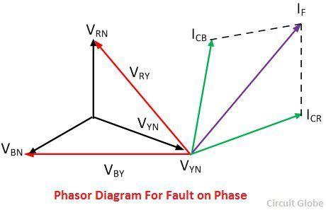 phasor-diagram-for-fault