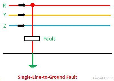 What are the Different Types of Faults in Power System