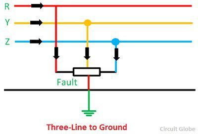 three-phase-to-ground-fault