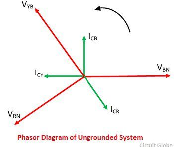 ungrounded-system-phasor-diagram