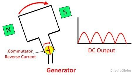 difference-between-generator-and-alternator-image