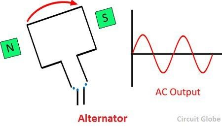 difference-between-generator-and-alternator-image2