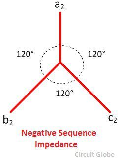 negative-sequence-impedance