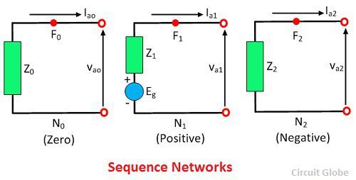 sequence-network