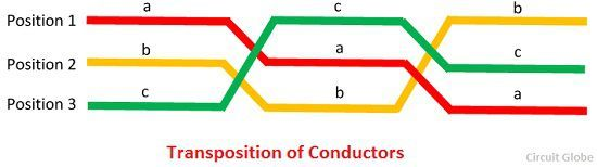 transposition-of-conductors