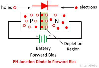 p n junction diode P-n junction diode is integral for all electronic devices to operate, aggregating all forms of carrier transport, generation, and recombination majority carriers can diffuse across the p-n junction depletion region, even though the electric field impedes their crossing.
