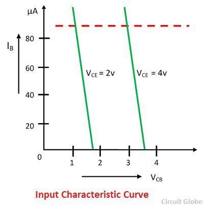 input-characteristic-curve