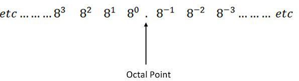 What is Octal Number System? - Definition, Octal to Decimal
