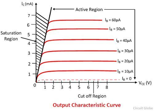 output-characteristic-curve