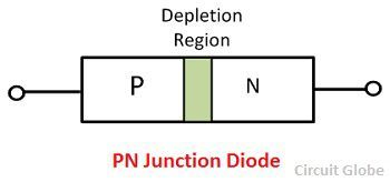 Difference Between Pn Junction Amp Zener Diode With