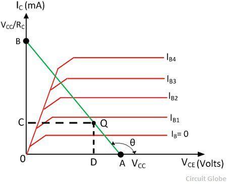 transistor-load-analysis-graph