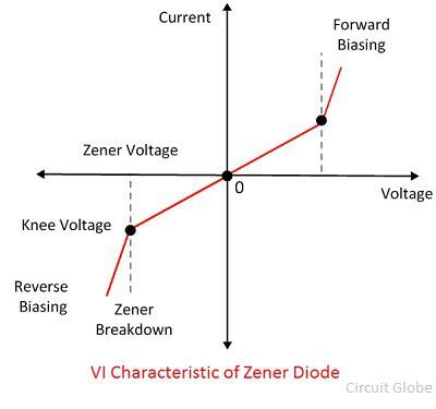 vi-characteristic-of-zener-diode