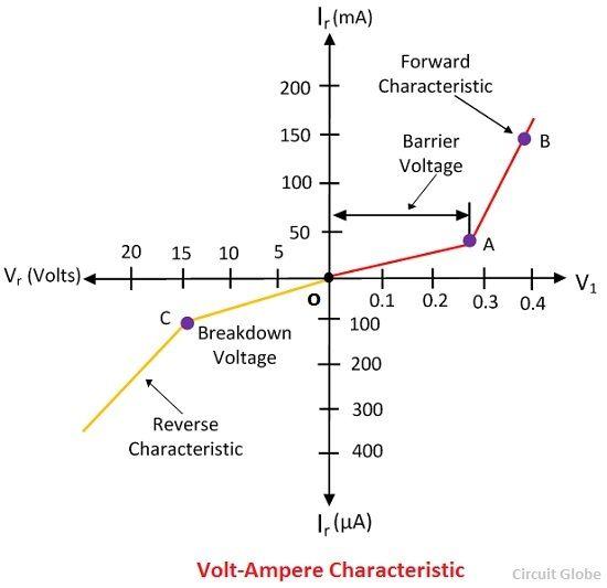 volt-ampere-characteristic