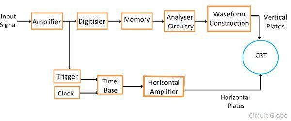 Digital Oscilloscope Basics : What is digital storage oscilloscope definition