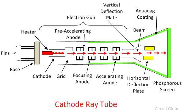 what is cathode ray tube crt definition working construction rh circuitglobe com cathode ray tube labeled diagram cathode ray tube diagram and working