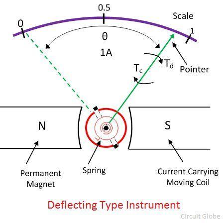 deflecting-type-instruments