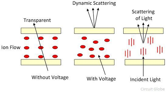 dynamic-scattering