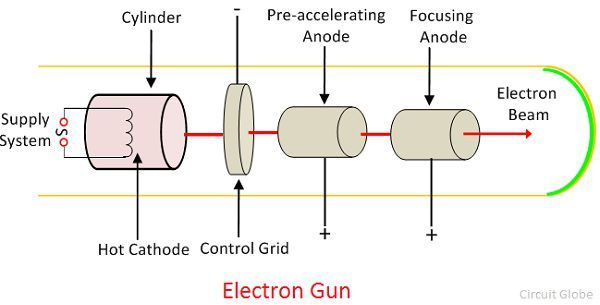 What Is Electron Gun Definition Working Construction Circuit