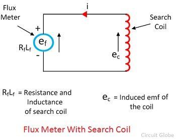 fluxmeter-equation-2