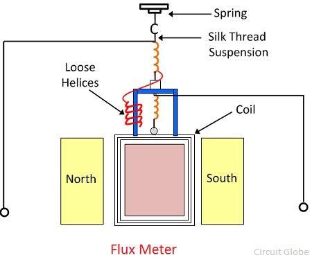 fluxmeter-image-1