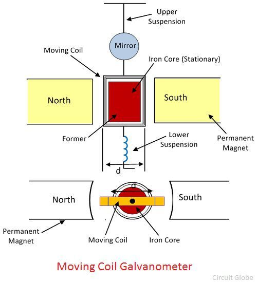 Explain The Principle  Working And Construction Of Moving Coil Galvanometer - Physics